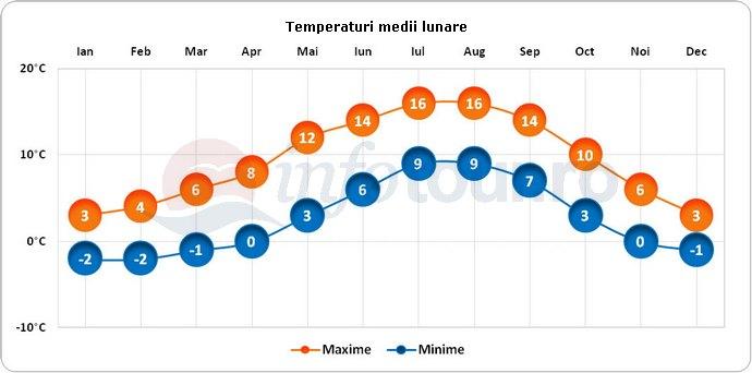Temperaturi medii lunare in Sitka, America