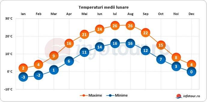Temperaturi medii lunare in Slovacia
