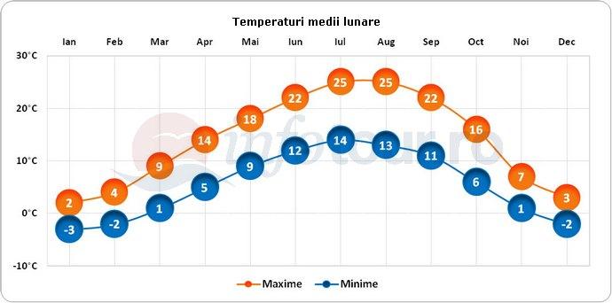 Temperaturi medii lunare in Sofia, Bulgaria
