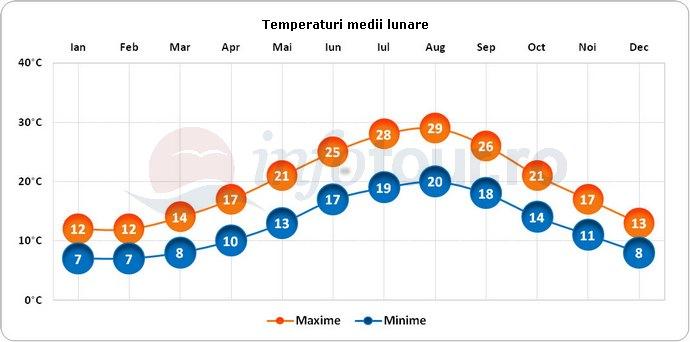 Temperaturi medii lunare in Sorrento, Italia