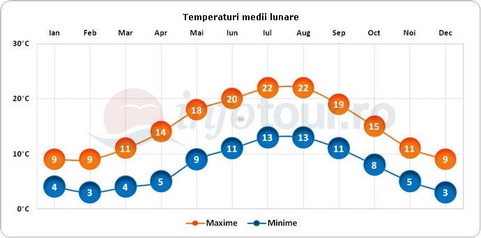 Temperaturi medii lunare in Southampton, Anglia