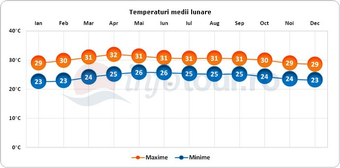 Temperaturi medii lunare in Sri Lanka