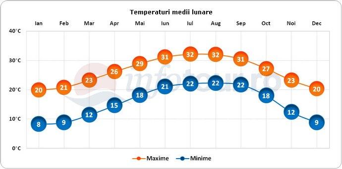 Temperaturi medii lunare in St Augustine, America