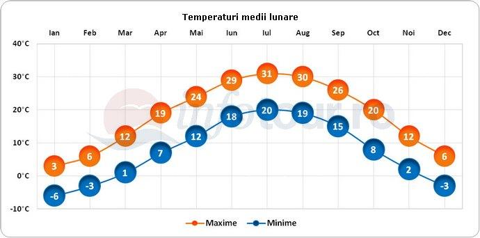 Temperaturi medii lunare in St Louis, America