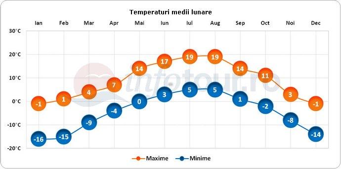 Temperaturi medii lunare in St Moritz, Elvetia