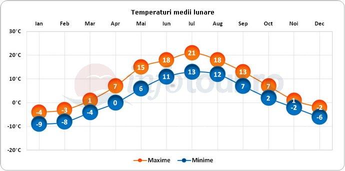 Temperaturi medii lunare in St Petersburg, Rusia