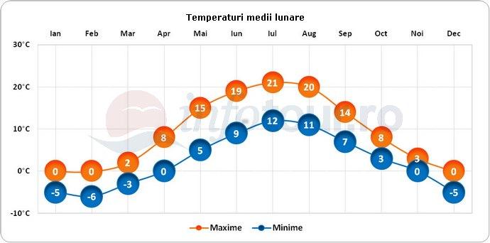 Temperaturi medii lunare in Stockholm, Suedia