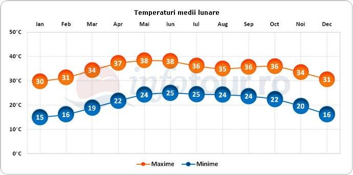 Temperaturi medii lunare in Sudan
