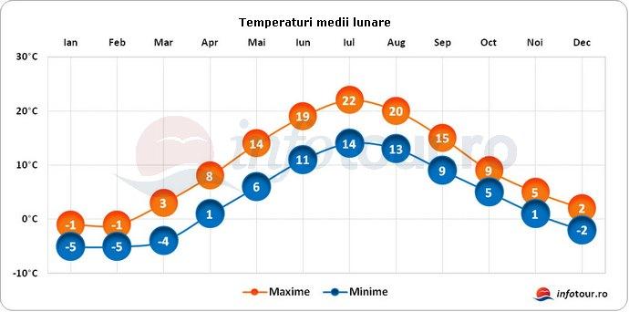 Temperaturi medii lunare in Suedia