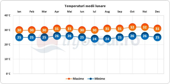 Temperaturi medii lunare in Surabaya, Indonezia