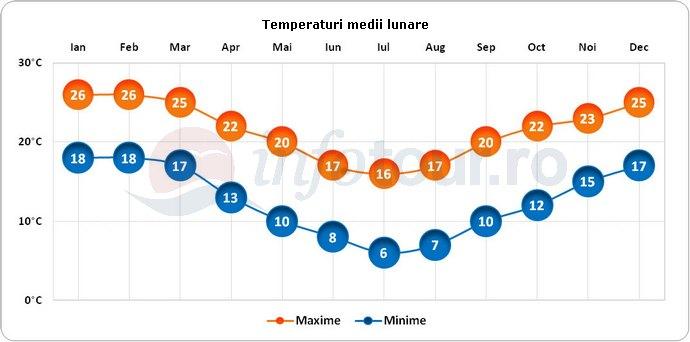 Temperaturi medii lunare in Sydney, Australia