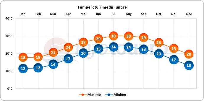 Temperaturi medii lunare in Taiwan