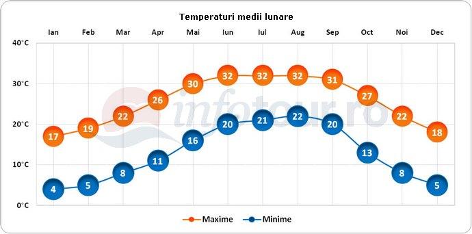 Temperaturi medii lunare in Tallahassee, America