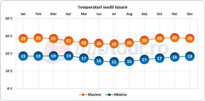 Temperaturi medii lunare in Tanzania