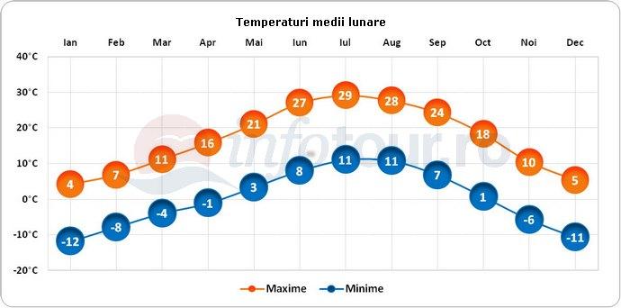 Temperaturi medii lunare in Taos, America