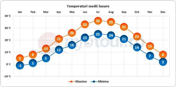 Temperaturi medii lunare in Teheran, Iran