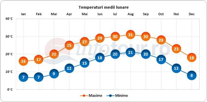 Temperaturi medii lunare in Tel Aviv, Israel