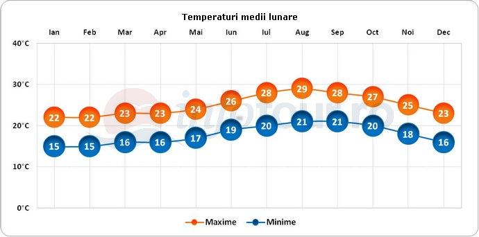 Temperaturi medii lunare in Tenerife, Spania