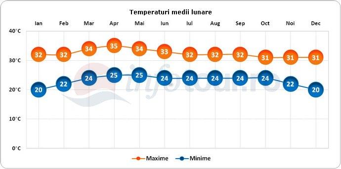 Temperaturi medii lunare in Thailanda