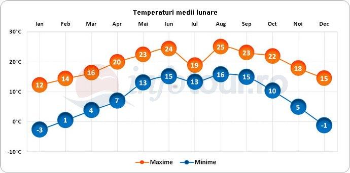 Temperaturi medii lunare in Thimphu, Bhutan