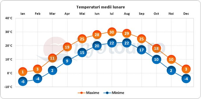 Temperaturi medii lunare in Tianjin, China