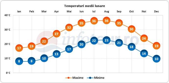Temperaturi medii lunare in Tiberias, Israel