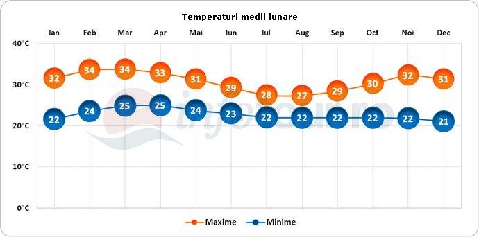 Temperaturi medii lunare in Togo