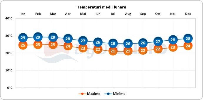Temperaturi medii lunare in Tonga