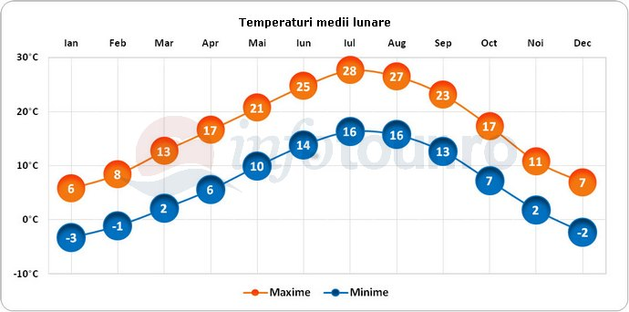 Temperaturi medii lunare in Torino, Italia
