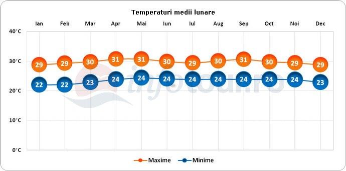 Temperaturi medii lunare in Trinidad si Tobago