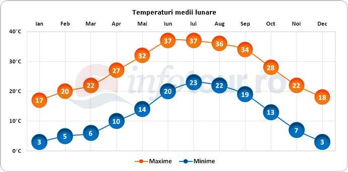 Temperaturi medii lunare in Tucson, America