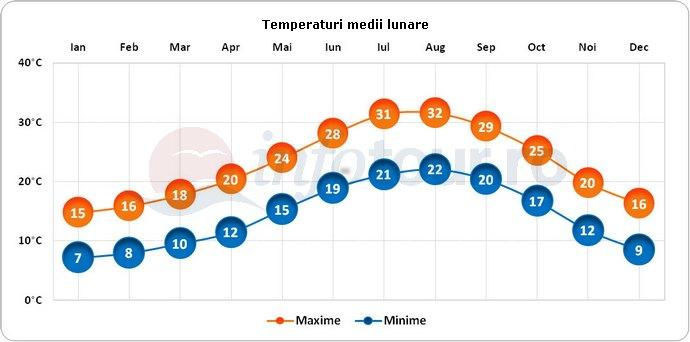 Temperaturi medii lunare in Tunisia