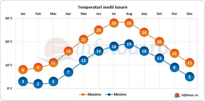 Temperaturi medii lunare in Turcia