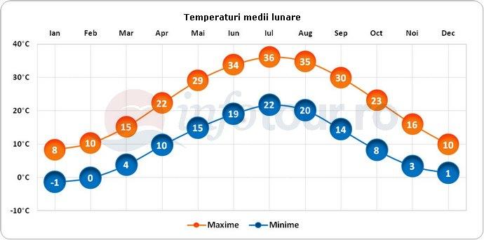 Temperaturi medii lunare in Turkmenistan