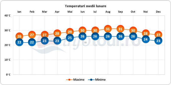 Temperaturi medii lunare in Turks si Insulele Caicos