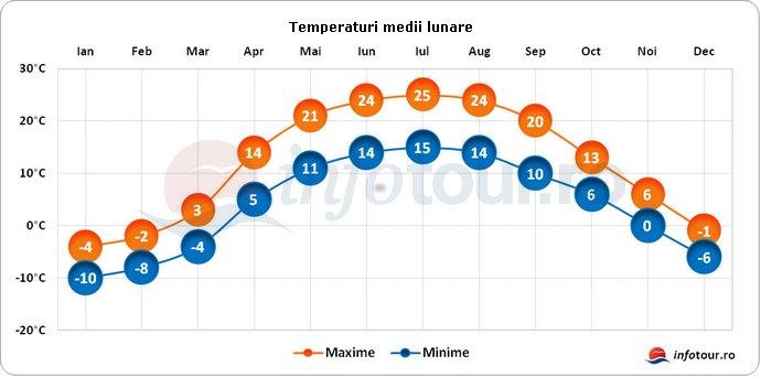 Temperaturi medii lunare in Ucraina
