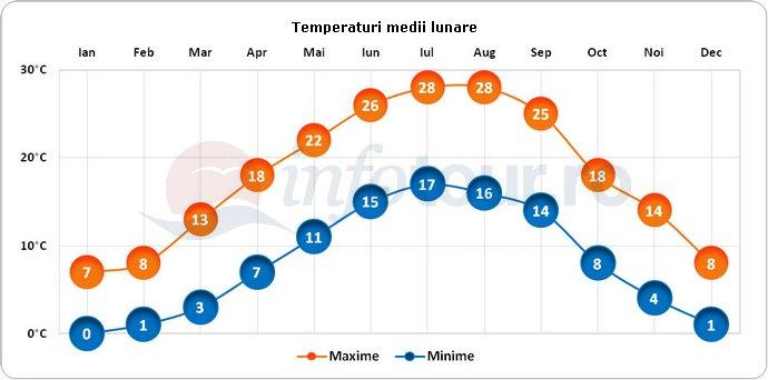 Temperaturi medii lunare in Udine, Italia