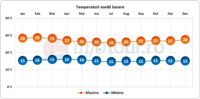 Temperaturi medii lunare in Uganda