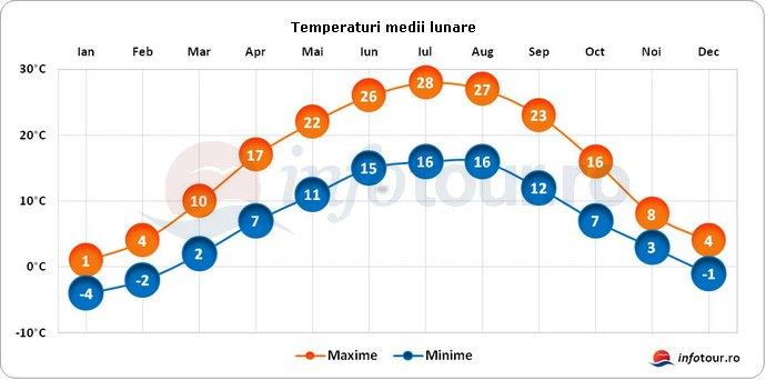 Temperaturi medii lunare in Ungaria