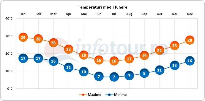 Temperaturi medii lunare in Uruguay