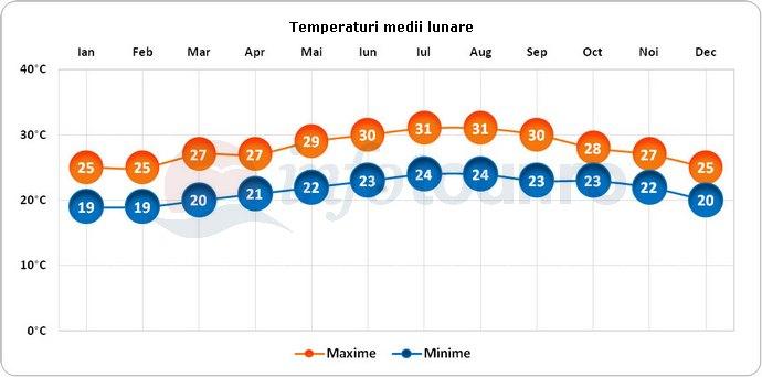 Temperaturi medii lunare in Varadero, Cuba