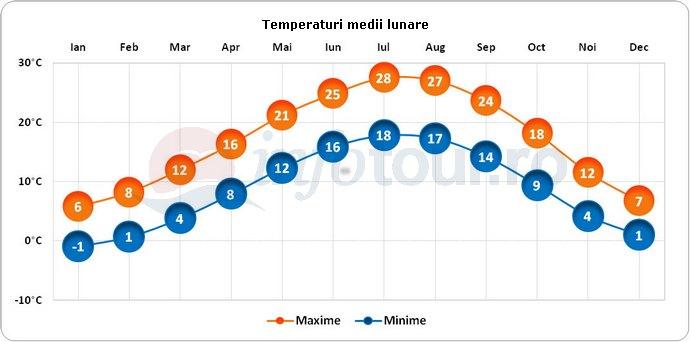 Temperaturi medii lunare in Venetia, Italia