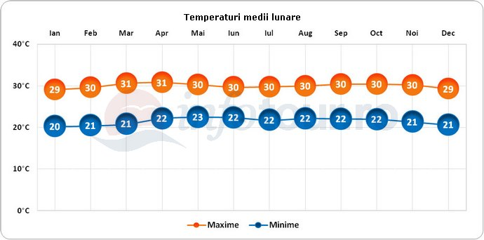 Temperaturi medii lunare in Venezuela