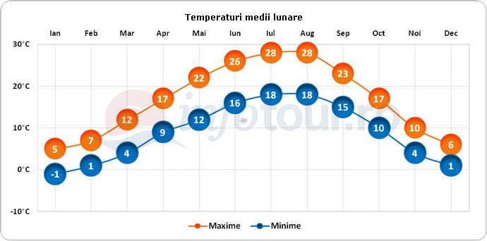 Temperaturi medii lunare in Verona, Italia