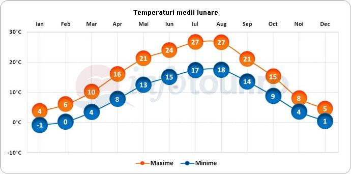 Temperaturi medii lunare in Viena, Austria