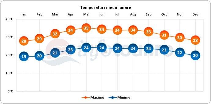 Temperaturi medii lunare in Villahermosa, Mexic
