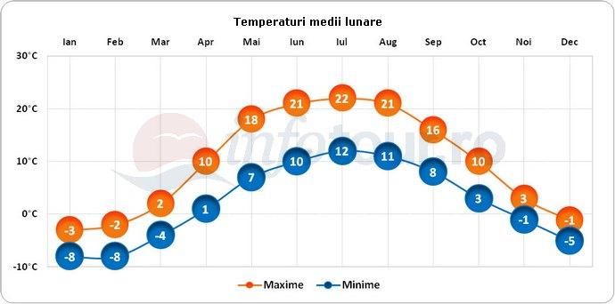 Temperaturi medii lunare in Vilnius, Lituania