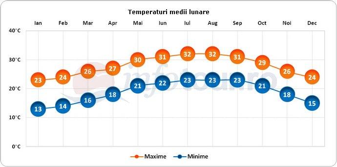 Temperaturi medii lunare in West Palm Beach, America