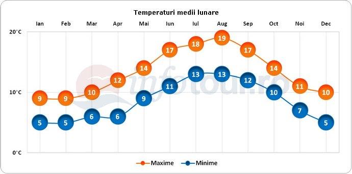 Temperaturi medii lunare in Wexford, Irlanda