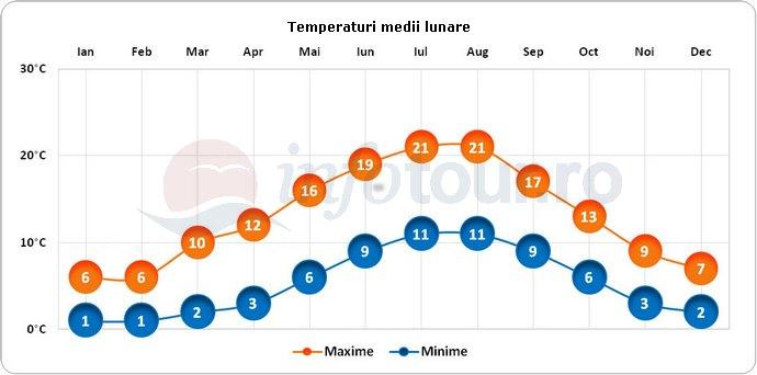 Temperaturi medii lunare in Winchester, Anglia
